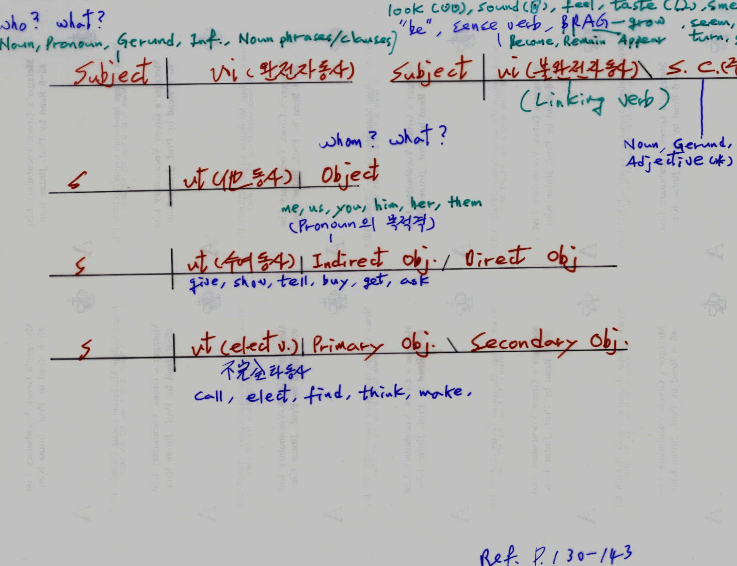 Nt Greek Resources Diagramming Linking Verbs Example Of Genesis 11 2 By Jintae Kim English