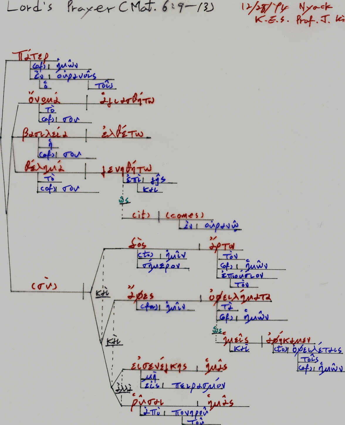 Nt Greek Resources Diagramming Linking Verbs Example Of Lords Prayer By Jintae Kim Verb